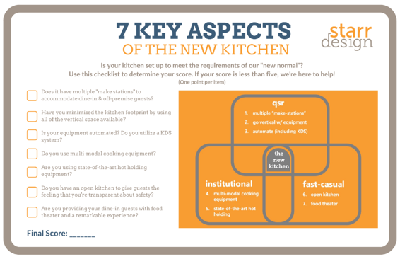 7 Key Aspects of New Kitchen Checklist