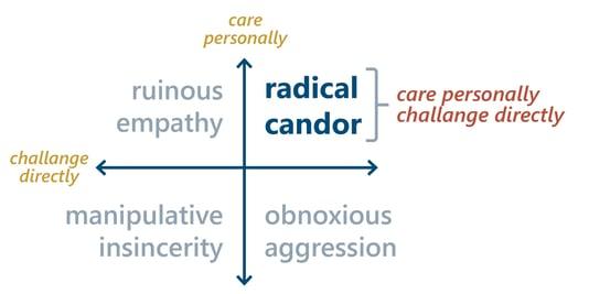 Radical Candor graphic - Starr Design